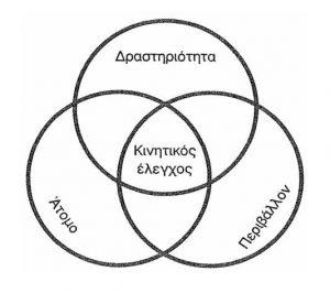 kinitikowelegxos